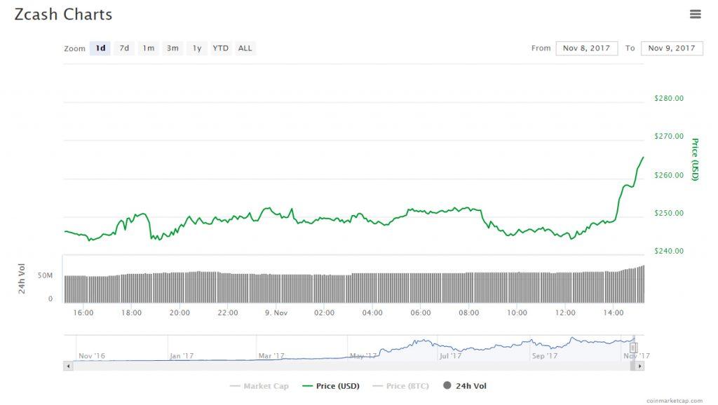 GrayScale lança Zcash Investment Trust. BTCSoul.com