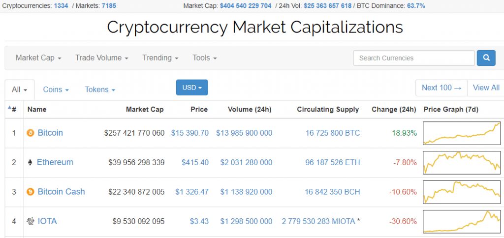 Taxa média ponderada do Bitcoin cruzou com confiança a marca de US$15 mil. BTCSoul.com