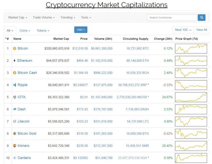 Preço do Bitcoin ultrapassa limite dos US$12 mil. BTCSoul.com