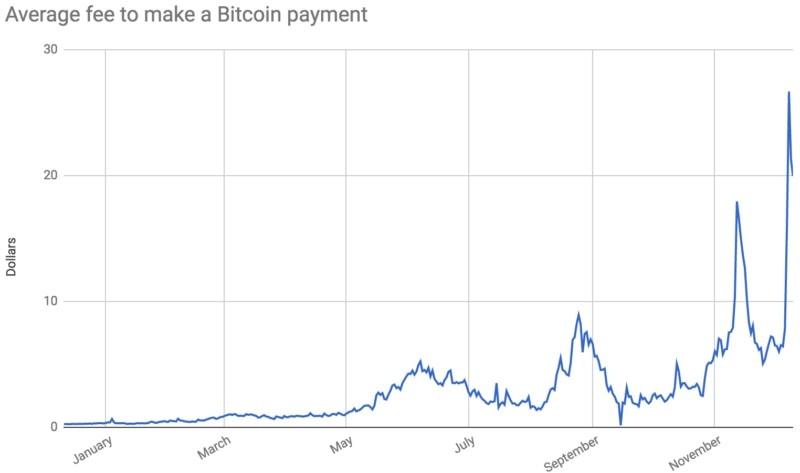 Comissões para transações em Bitcoin aumentam consideravelmente. BTCSoul.com