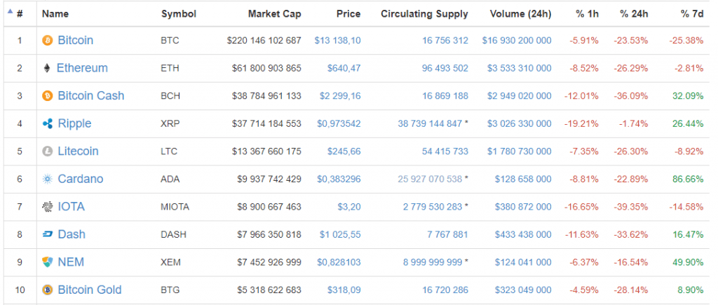 Preço do Bitcoin cai em mais de 20% em apenas 1 dia. BTCSoul.com