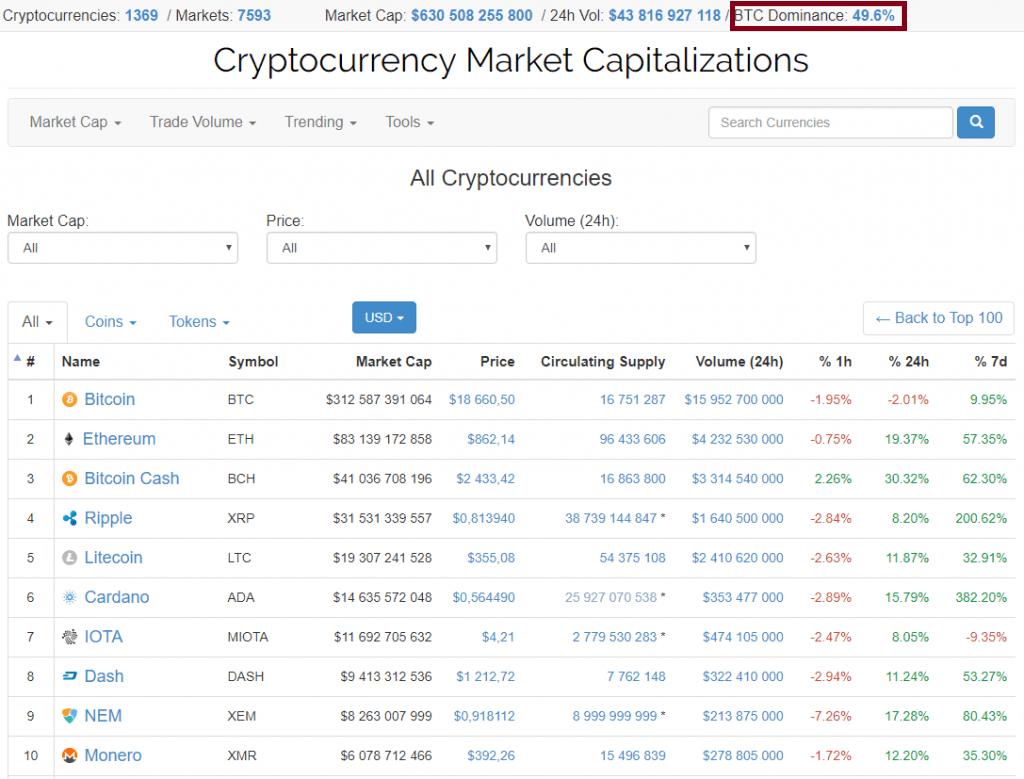 Capitalização do Bitcoin diminui no contexto do rápido crescimento das altcoins. BTCSoul.com