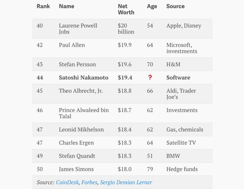 Satoshi Nakamoto entra no top 50 de pessoas mais ricas do mundo. BTCSoul.com