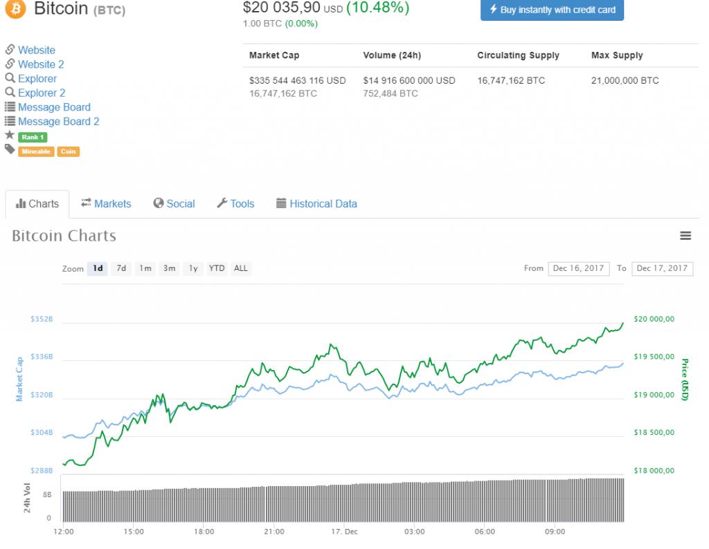 Bitcoin excede US$20 mil; capitalização de mercado ultrapassa US$600 bilhões. BTCSoul.com