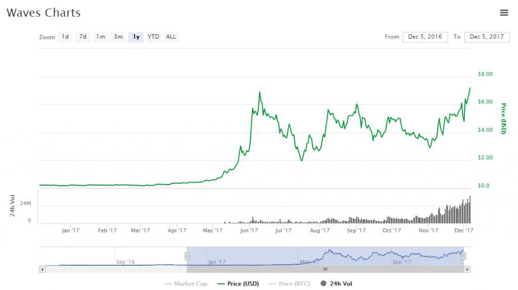 Preço do Waves atinge níveis recorde em antecipação ao lançamento da nova versão de sua corretora descentralizada: a Waves NG. BTCSoul.com