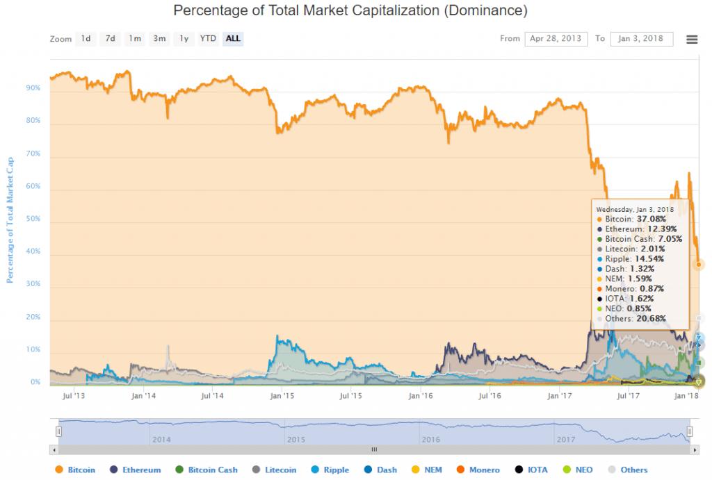 Capitalização de mercado das criptomoedas excede US$700 bilhões. BTCsoul.com
