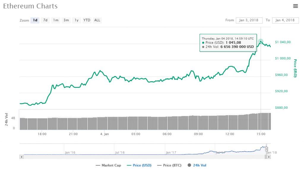 Preço do Ethereum supera US$1.000 pela primeira vez. BTCSoul.com