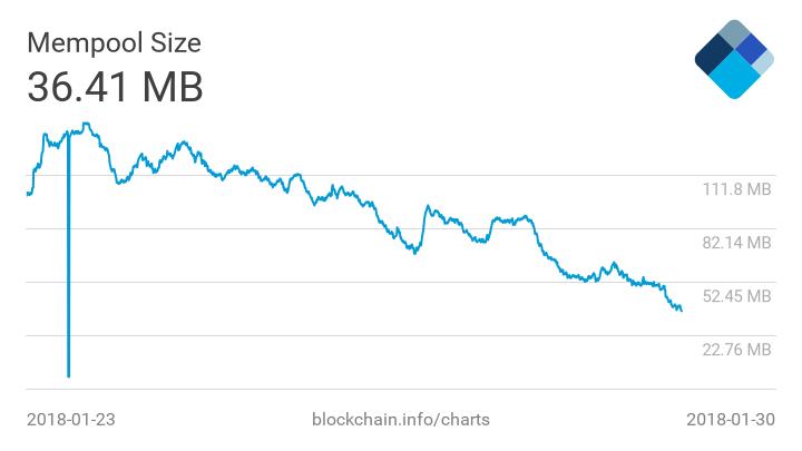 Valor das comissões na rede Bitcoin cai para baixa recorde. BTCSoul.com