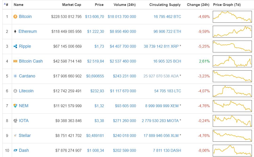"""Nova onda de rumores sobre """"proibição do Bitcoin"""" na Coréia do Sul derruba mercado de criptomoedas. BTCSoul.com"""