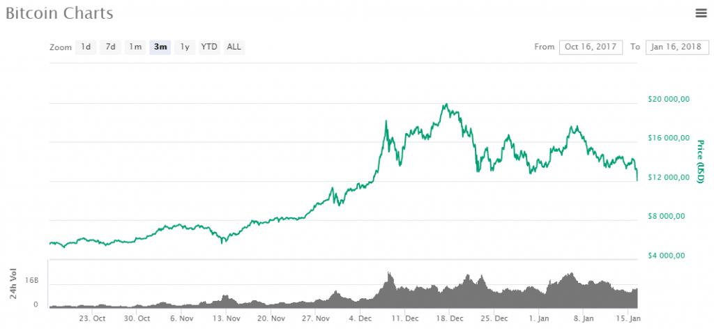 Preço do Bitcoin vive maior baixa em seis semanas. BTCSoul.com