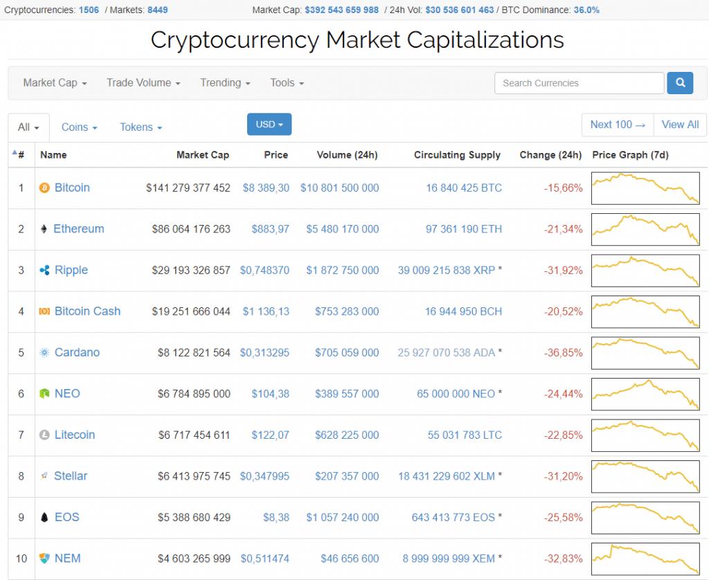 Preço do Bitcoin volta a valores de novembro do ano passado. BTCSoul.com