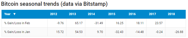 Previsão: em breve, Bitcoin atingirá marca de US$10 mil. BTCSoul.com