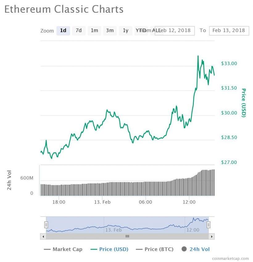 Ethereum Classic continua rali no contexto de adição à lista de ativos digitais verificados do Cryptonaire. BTCSoul.com