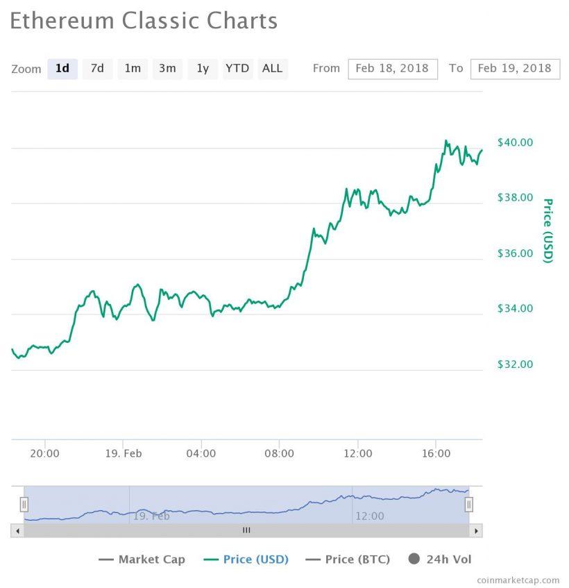 Ethereum Classic continua rali antes do projeto Callisto. BTCSoul.com