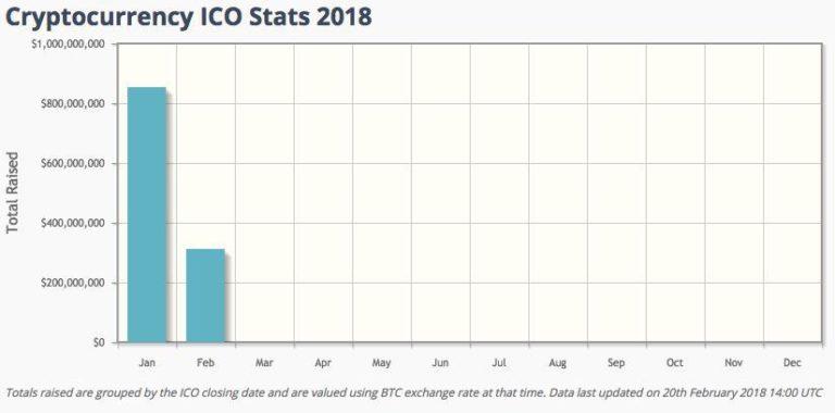 ICOs já atraíram mais de US$1,1 bilhão desde o início de 2018. BTCSoul.com