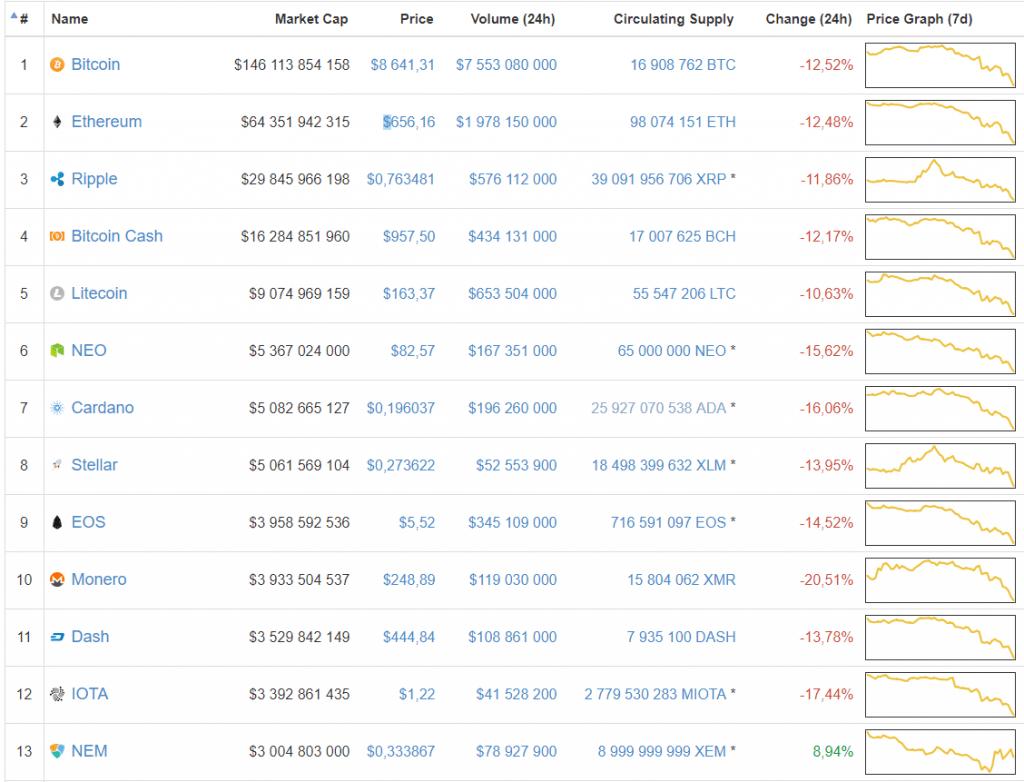 Preço do Bitcoin atinge maior baixa mensal. BTCSoul.com