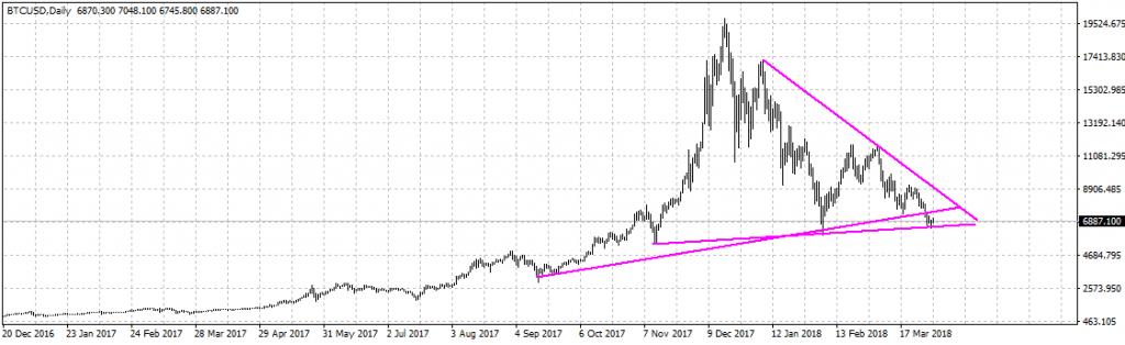 Análise de preço do Bitcoin: no cruzamento das tendências. BTCSoul.com