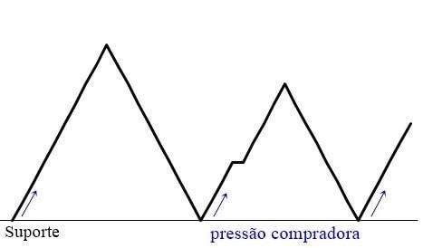 Análise gráfica: suporte e resistência. BTCSoul.com