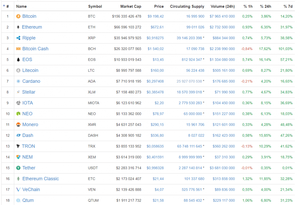 Bitcoin ultrapassa US$9,2 mil e atualiza seu máximo de 6 semanas. BTCSoul.com