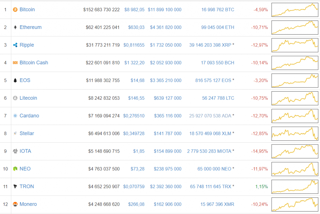 Ursos conseguem inverter tendência: preço do Bitcoin novamente abaixo de US$9 mil. BTCSoul.com
