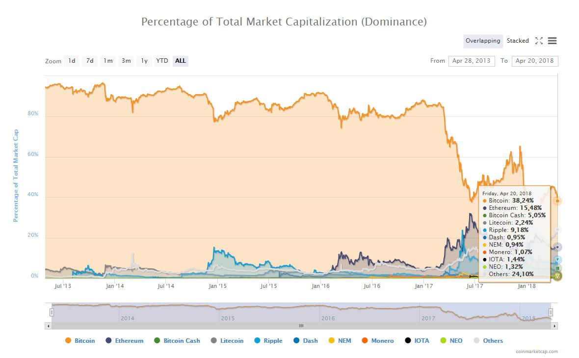 Bitcoin (BTC): dominância cai à medida que interesse de negociação torna para altcoins. BTCSoul.com