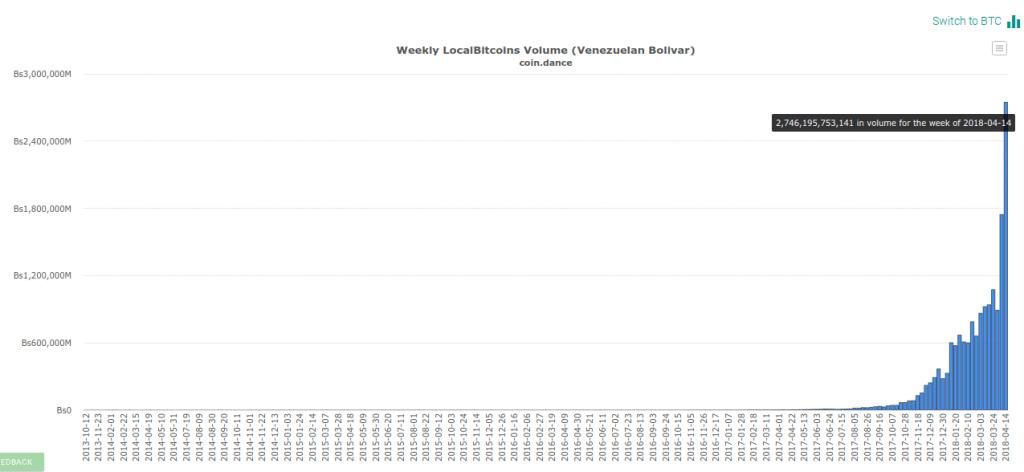 Volume de negociação em Bitcoin na LocalBitcoins da Venezuela atinge altas históricas. BTCSoul.com