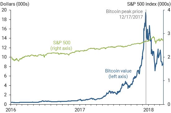 Banco Federal de Reserva de San Francisco: lançamento de futuros de Bitcoin causa crescimento e queda de seu preço. BTCSoul.com