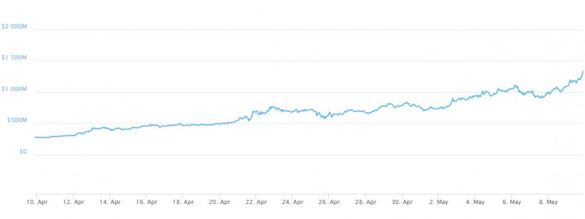 Zilliqa ultrapassa US$1 bilhão em capitalização de mercado. BTCSoul.com