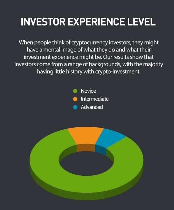 Pesquisa: mais de 80% dos traders de criptomoedas não têm experiência em negociação em bolsa de valores. BTCSoul.com