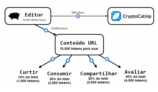 MEDIA Protocol- alternativa para distribuição de conteúdos. BTCSoul.com