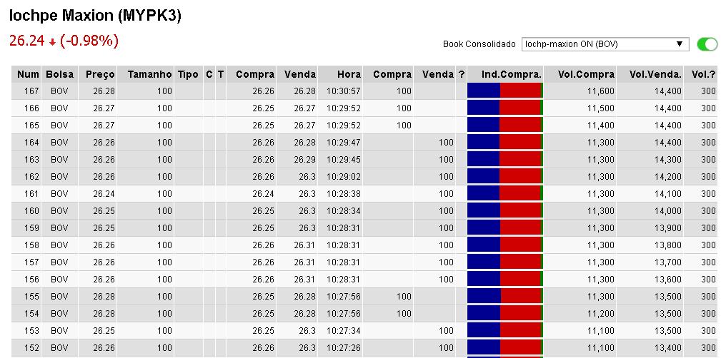 Conceito de analise técnica II. BTCSoul.com