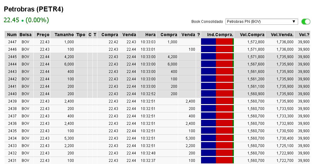 Conceitos da análise técnica. BTCSoul.com