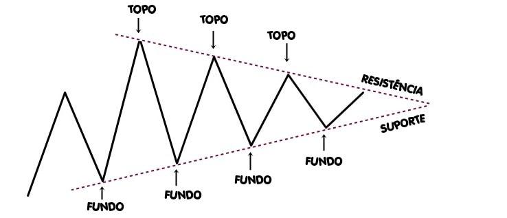 Padrões gráficos – Triângulos. BTCSoul.com
