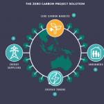Projeto Zero Carbon mais saúde para o nosso planeta
