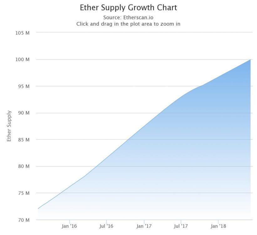 Emissão de Ethereum ultrapassa 100 milhões de moedas. BTCSoul.com