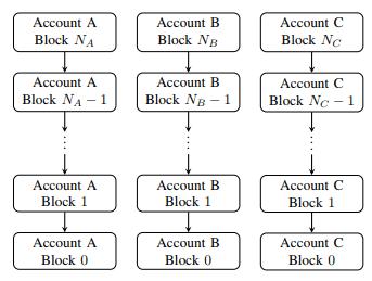 Conheça NANO – Uma criptomoeda com transações gratuitas e instantâneas. BTCSoul.com