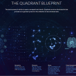 Quadrant Protocol, sistema organizado para utilização de dados descentralizados