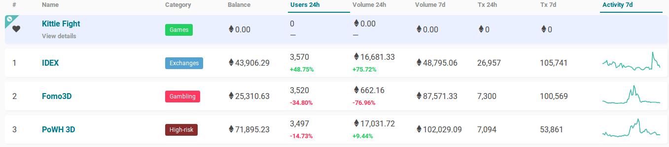 Rede Ethereum é dominada por dois esquemas de Ponzi. BTCSoul.com