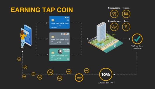 Experiências Elites agora acessíveis com Tap Coin. BTCSoul.com