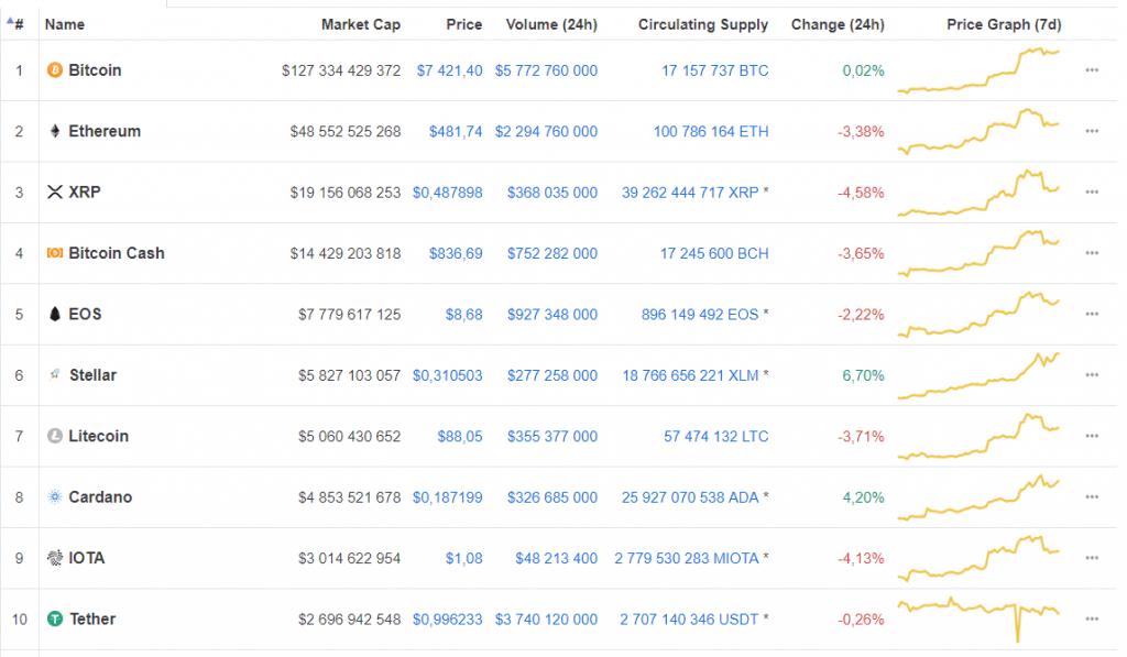 Stellar ultrapassa Litecoin em capitalização. BTCSoul.com
