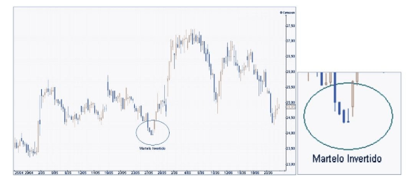 Martelo e Martelo Invertido - sinais de fundo que sinalizam reversão de uma tendência de queda para uma tendência de alta