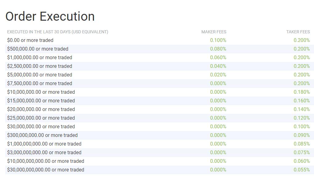 Bitfinex reduzirá comissões para grandes traders. BTCSoul.com