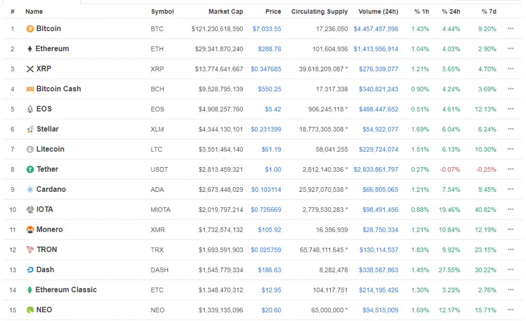 Bitcoin retorna para marcas acima de US$7 mil. BTCSoul.com