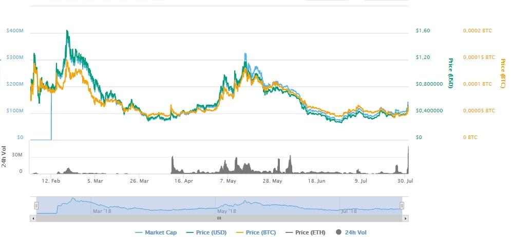 Binance lista Polymath (POLY) como próxima moeda comunitária do mês. BTCSoul.com