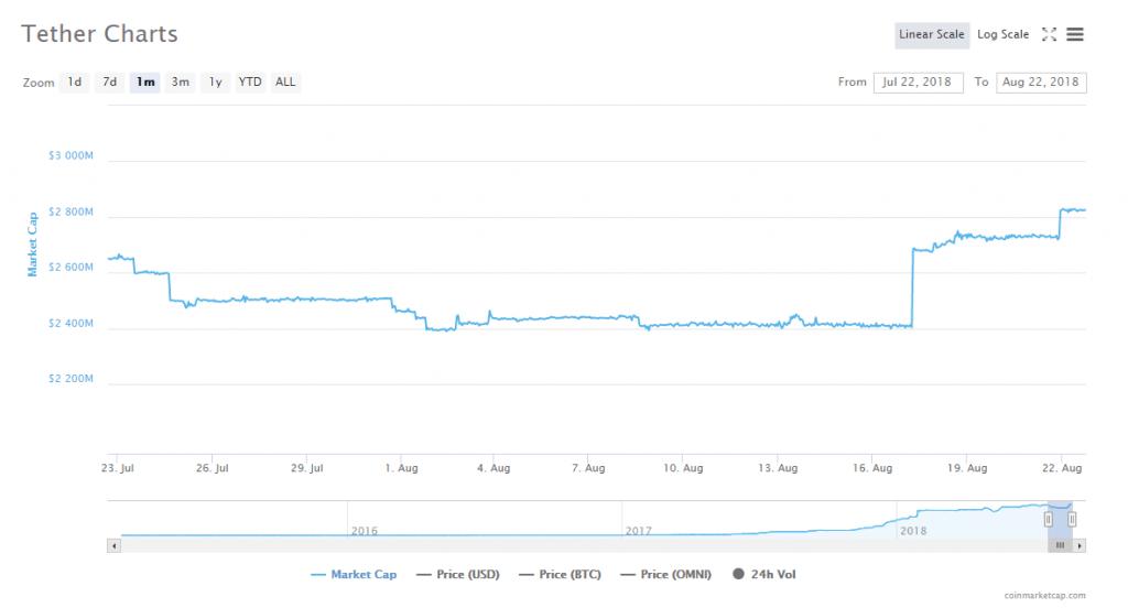 Bitfinex recebe mais 100 milhões de tokens USDT. BTCSoul.com