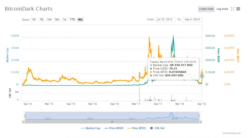 BitcoinDark aumenta em 400% durante um dia. BTCSoul.com
