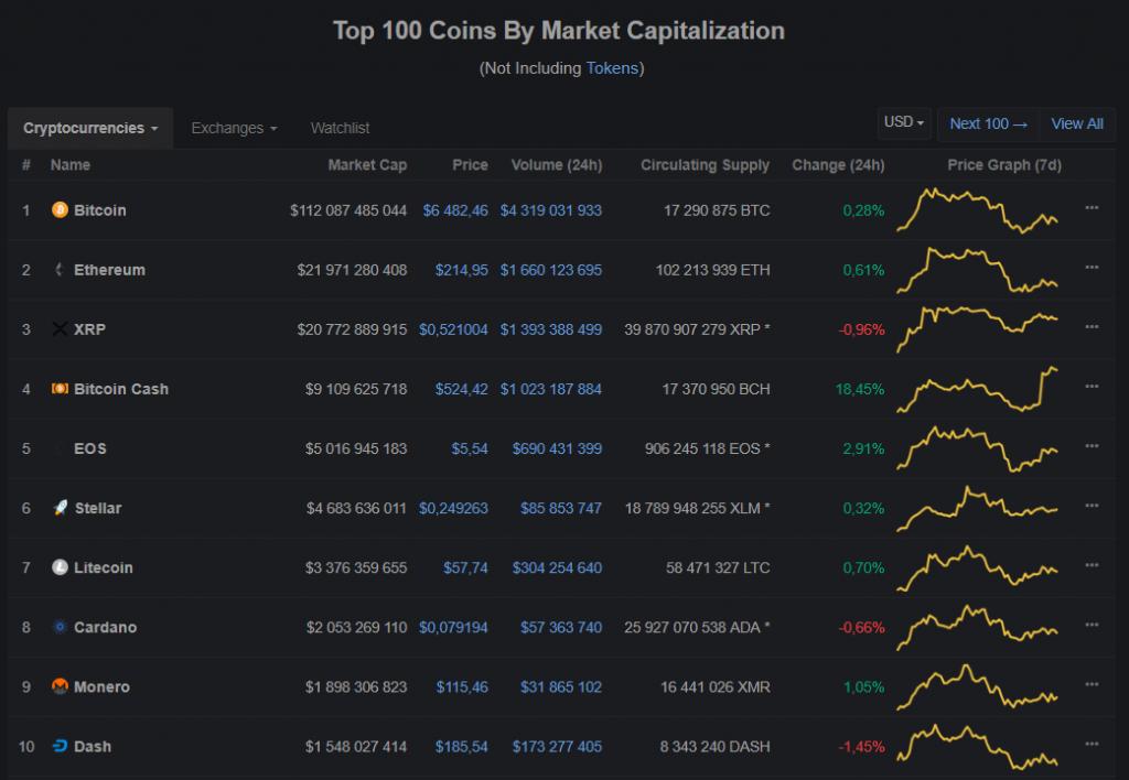 Bitcoin Cash cresce em meio a notícias sobre listagem na Gemini e IPO da Bitmain. BTCSoul.com