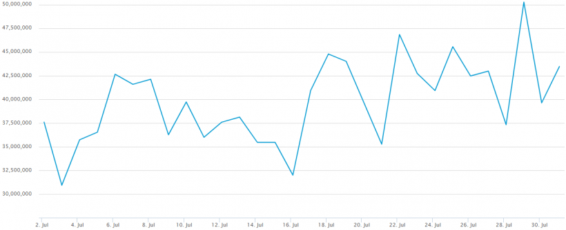Hashtet da rede Bitcoin excede pela primeira vez 50 Exaxhes por segundo. BTCSoul.com