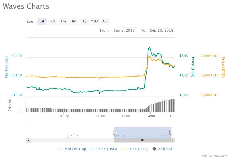 Waves mostra crescimento confiante em meio a lançamento de novo protocolo. BTCSoul.com