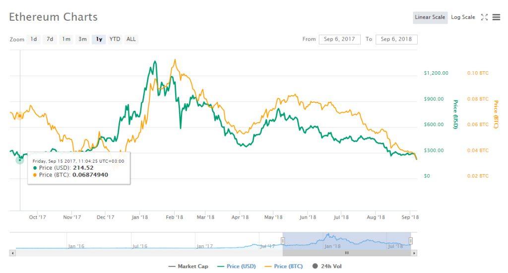 Bitcoin cai abaixo de US$6,5 mil; Ethereum volta a valores de setembro de 2017. BTCSoul.com
